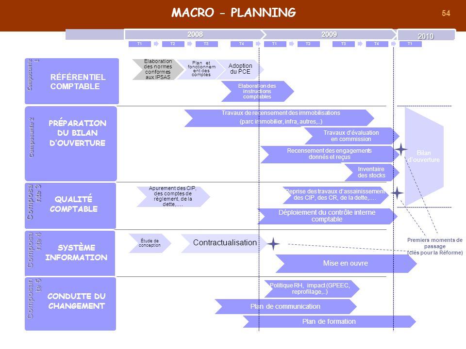 54 Elaboration des normes conformes aux IPSAS Plan et fonctionnem ent des comptes Adoption du PCE Elaboration des instructions comptables Composante 1