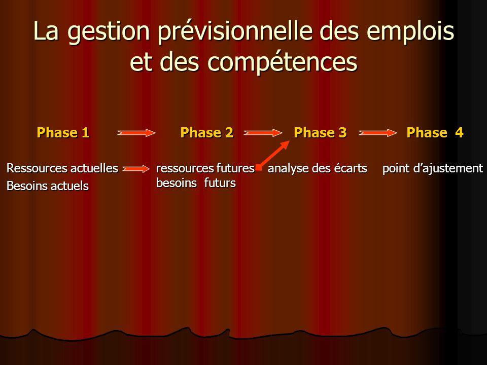 La gestion prévisionnelle des emplois et des compétences Phase 1 Ressources actuelles Besoins actuels Phase 2 ressources futures besoins futurs Phase