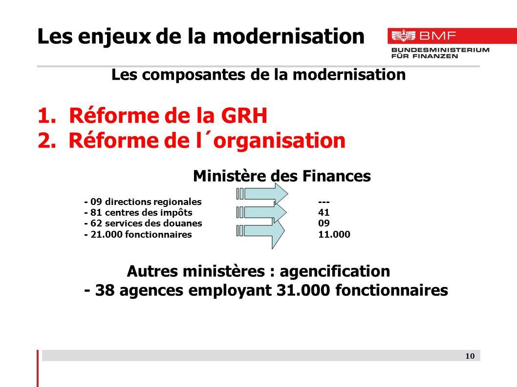 10 Les enjeux de la modernisation Les composantes de la modernisation 1.