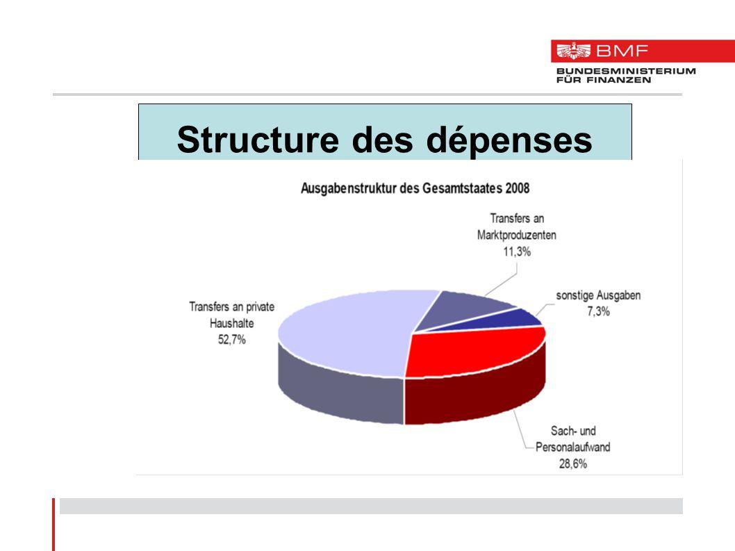 Structure des dépenses