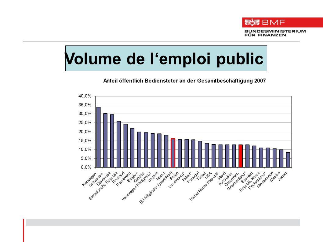 Volume de lemploi public