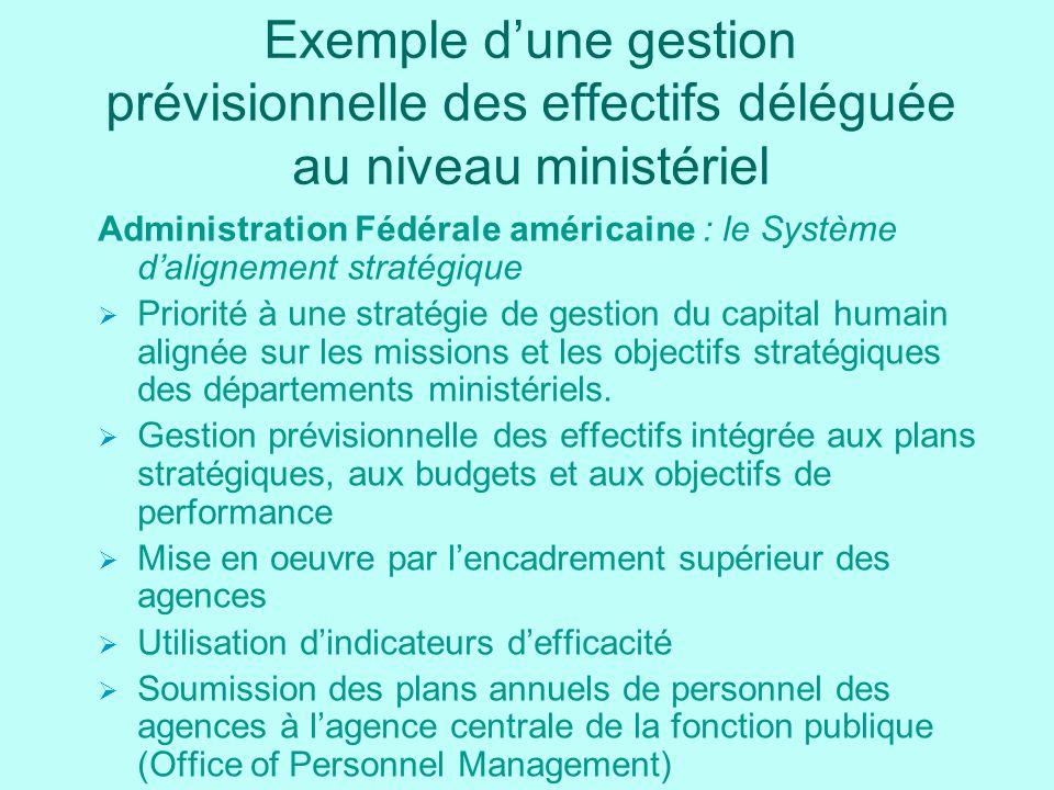 Exemple dune gestion prévisionnelle des effectifs déléguée au niveau ministériel Administration Fédérale américaine : le Système dalignement stratégique Priorité à une stratégie de gestion du capital humain alignée sur les missions et les objectifs stratégiques des départements ministériels.
