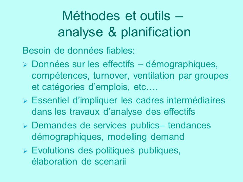 Méthodes et outils – analyse & planification Besoin de données fiables: Données sur les effectifs – démographiques, compétences, turnover, ventilation