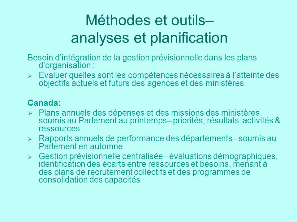 Méthodes et outils– analyses et planification Besoin dintégration de la gestion prévisionnelle dans les plans dorganisation : Evaluer quelles sont les