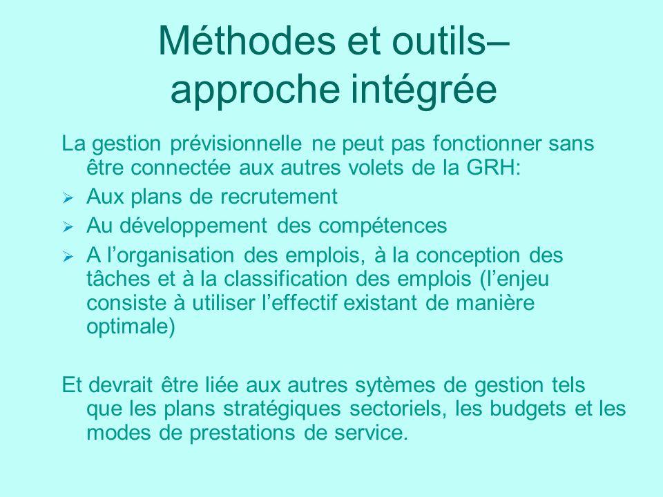 Méthodes et outils– approche intégrée La gestion prévisionnelle ne peut pas fonctionner sans être connectée aux autres volets de la GRH: Aux plans de