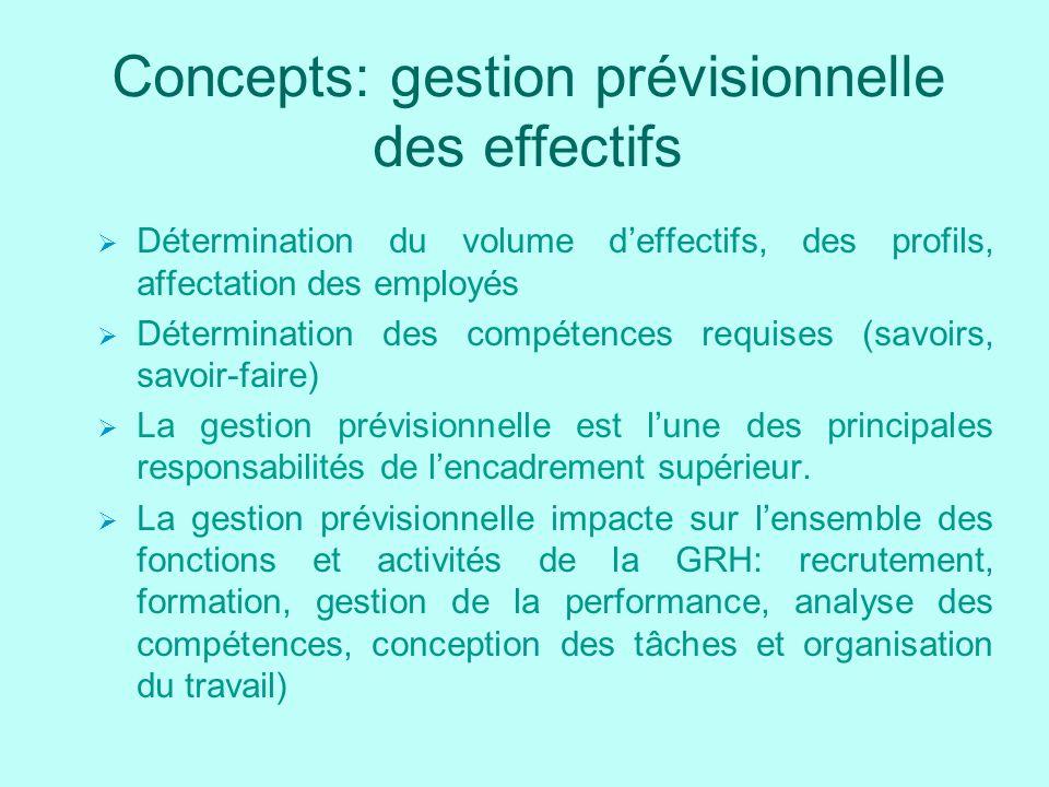 Concepts: gestion prévisionnelle des effectifs Détermination du volume deffectifs, des profils, affectation des employés Détermination des compétences