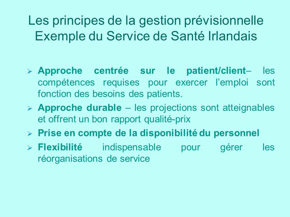Les principes de la gestion prévisionnelle Exemple du Service de Santé Irlandais Approche centrée sur le patient/client– les compétences requises pour exercer lemploi sont fonction des besoins des patients.