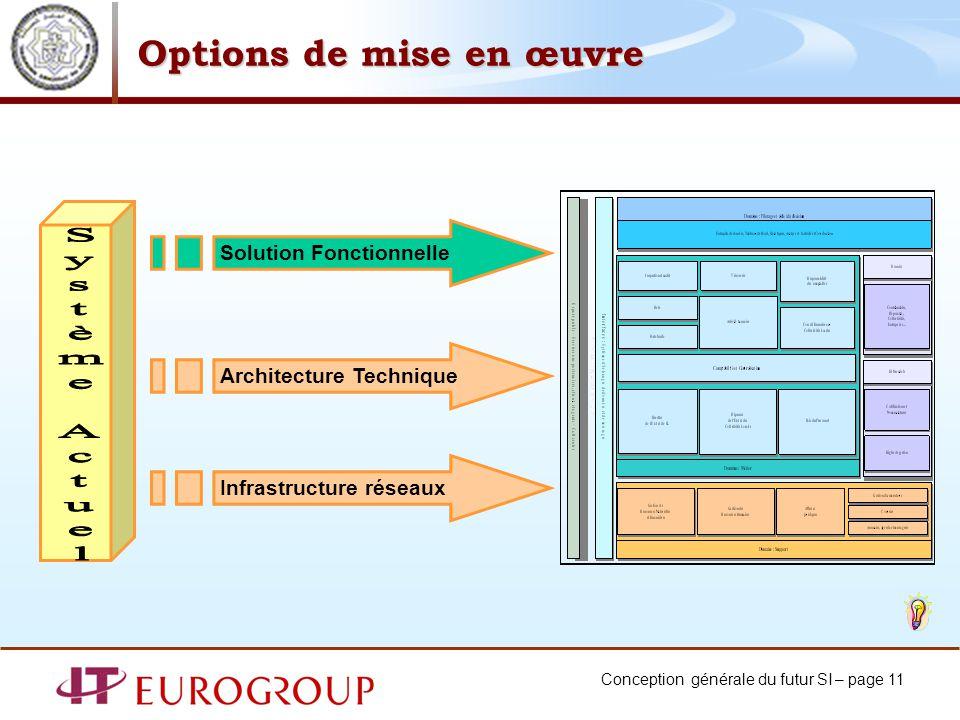 Conception générale du futur SI – page 11 Options de mise en œuvre Solution Fonctionnelle Architecture Technique Infrastructure réseaux