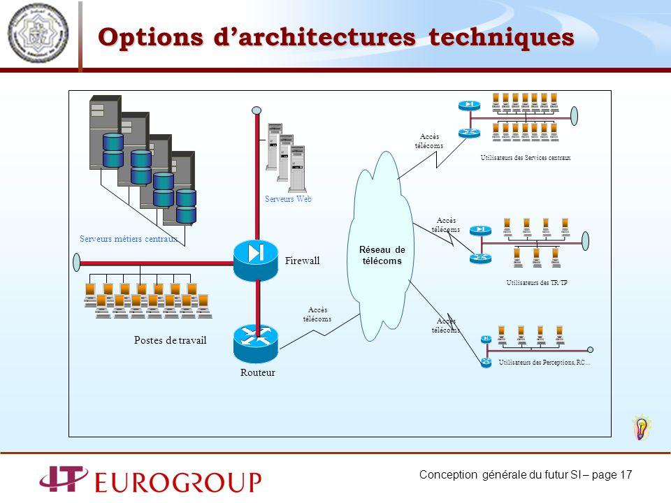 Conception générale du futur SI – page 17 Firewall Réseau de télécoms Routeur Postes de travail Accès télécoms Serveurs métiers centraux Serveurs Web
