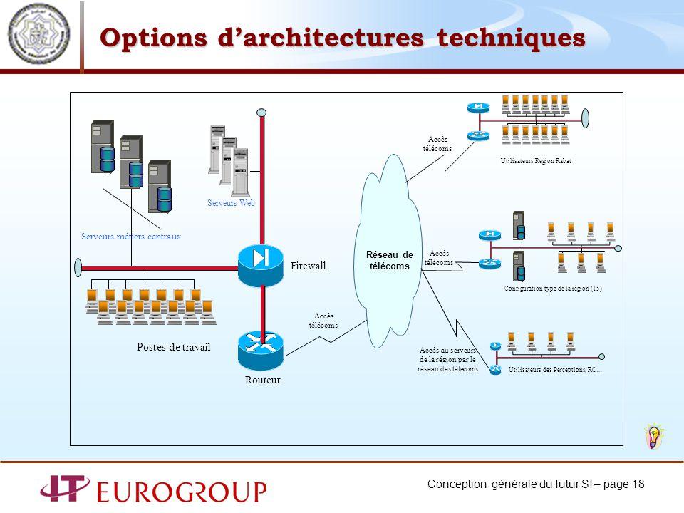 Conception générale du futur SI – page 18 Firewall Réseau de télécoms Routeur Postes de travail Accès télécoms Serveurs métiers centraux Serveurs Web