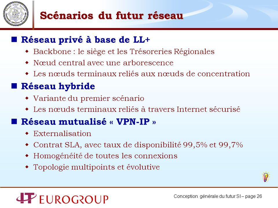 Conception générale du futur SI – page 26 Scénarios du futur réseau Réseau privé à base de LL+ Backbone : le siège et les Trésoreries Régionales Nœud