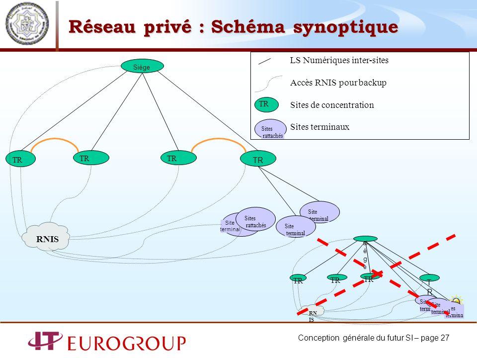 Conception générale du futur SI – page 27 Réseau privé : Schéma synoptique LS Numériques inter-sites Accès RNIS pour backup Sites de concentration Sit
