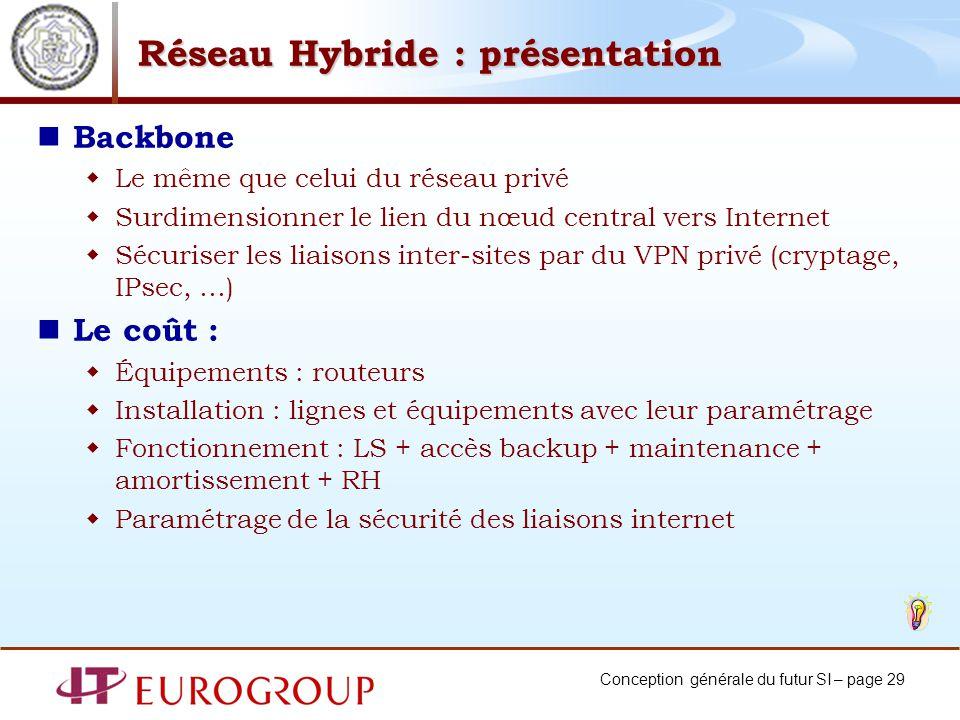 Conception générale du futur SI – page 29 Réseau Hybride : présentation Backbone Le même que celui du réseau privé Surdimensionner le lien du nœud cen