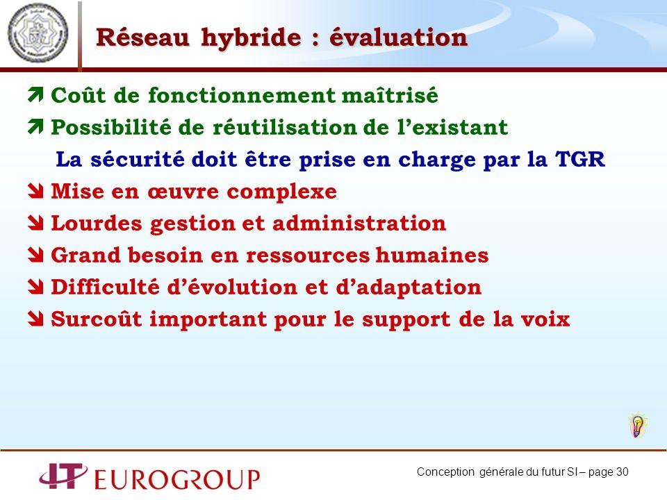 Conception générale du futur SI – page 30 Réseau hybride : évaluation Coût de fonctionnement maîtrisé Possibilité de réutilisation de lexistant La séc