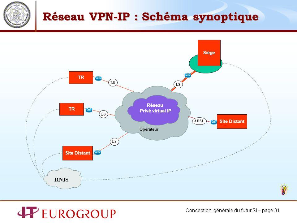 Conception générale du futur SI – page 31 Réseau VPN-IP : Schéma synoptique Siège TR Site Distant LS Réseau Privé virtuel IP Opérateur LS Site Distant