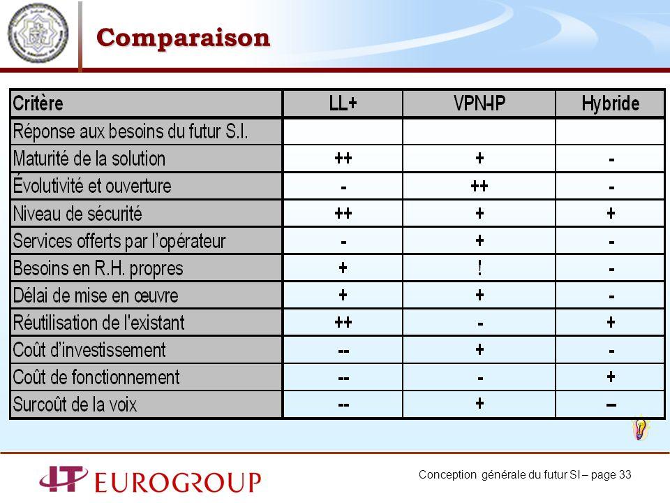 Conception générale du futur SI – page 33 Comparaison