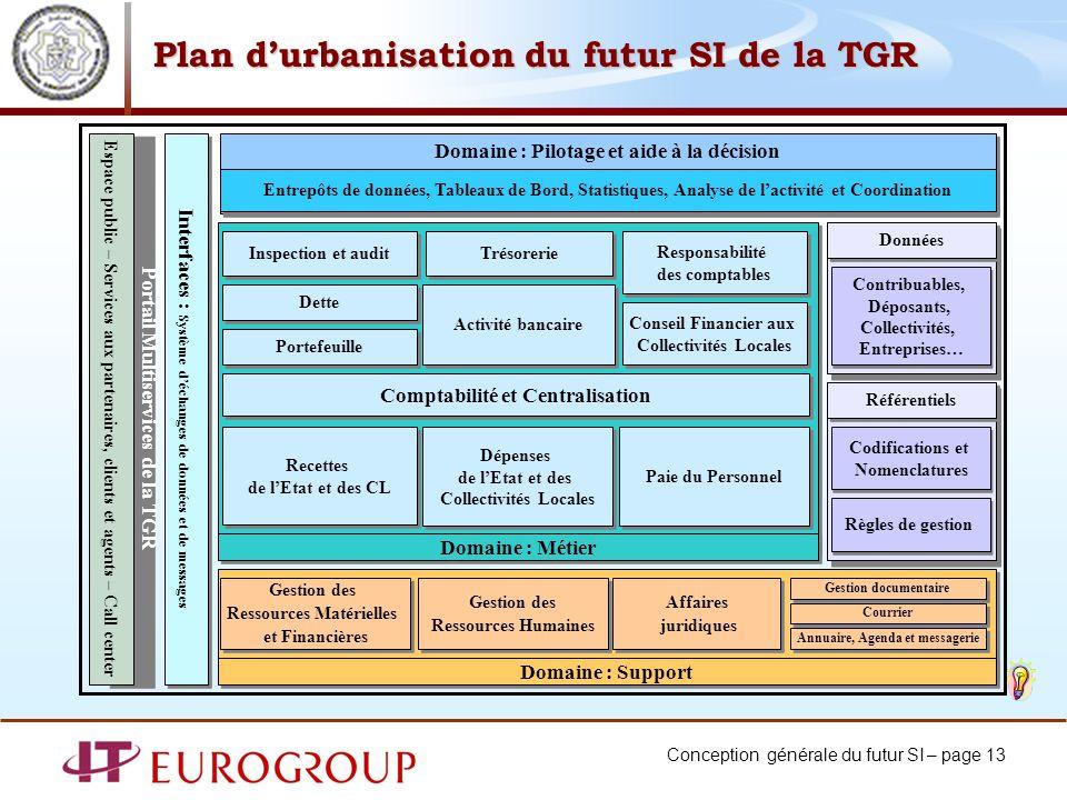 Conception générale du futur SI – page 13 Plan durbanisation du futur SI de la TGR Domaine : Support Domaine : Métier Inspection et audit Domaine : Pi