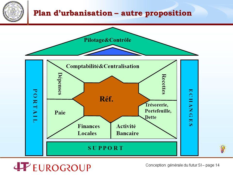 Conception générale du futur SI – page 14 Plan durbanisation – autre proposition E C H A N G E SP O R T A I L Pilotage&Contrôle S U P P O R T Réf. Com