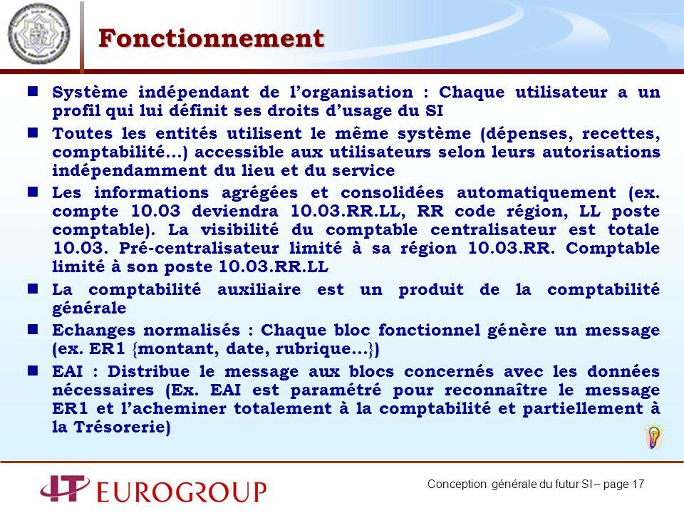 Conception générale du futur SI – page 17 Fonctionnement Système indépendant de lorganisation : Chaque utilisateur a un profil qui lui définit ses dro