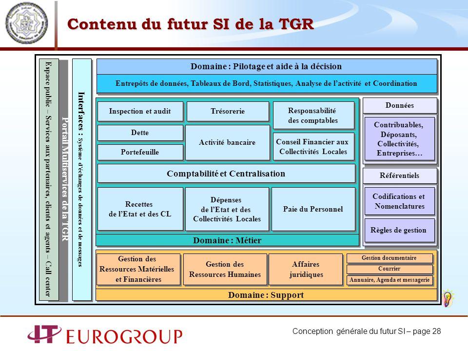 Conception générale du futur SI – page 28 Contenu du futur SI de la TGR Domaine : Support Domaine : Métier Inspection et audit Domaine : Pilotage et a