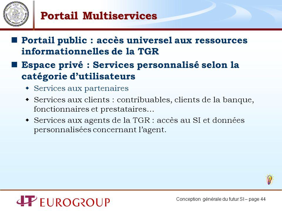Conception générale du futur SI – page 44 Portail Multiservices Portail public : accès universel aux ressources informationnelles de la TGR Espace pri