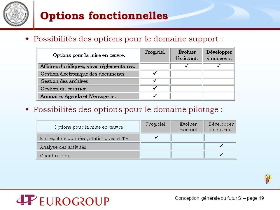 Conception générale du futur SI – page 49 Options fonctionnelles Possibilités des options pour le domaine support : Possibilités des options pour le domaine pilotage :