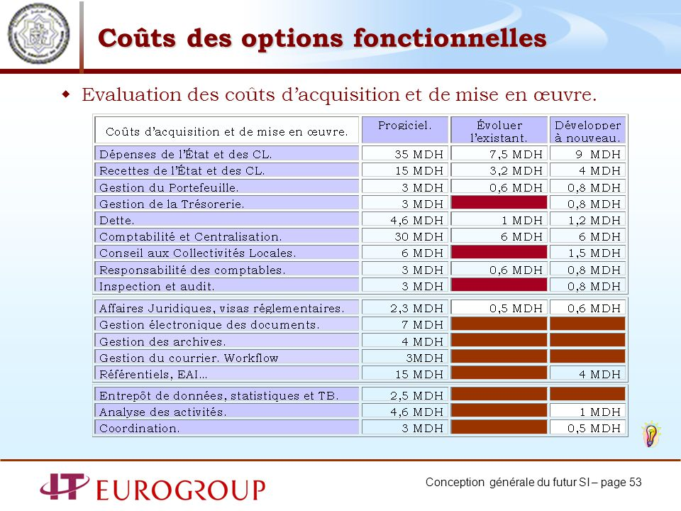 Conception générale du futur SI – page 53 Coûts des options fonctionnelles Evaluation des coûts dacquisition et de mise en œuvre.