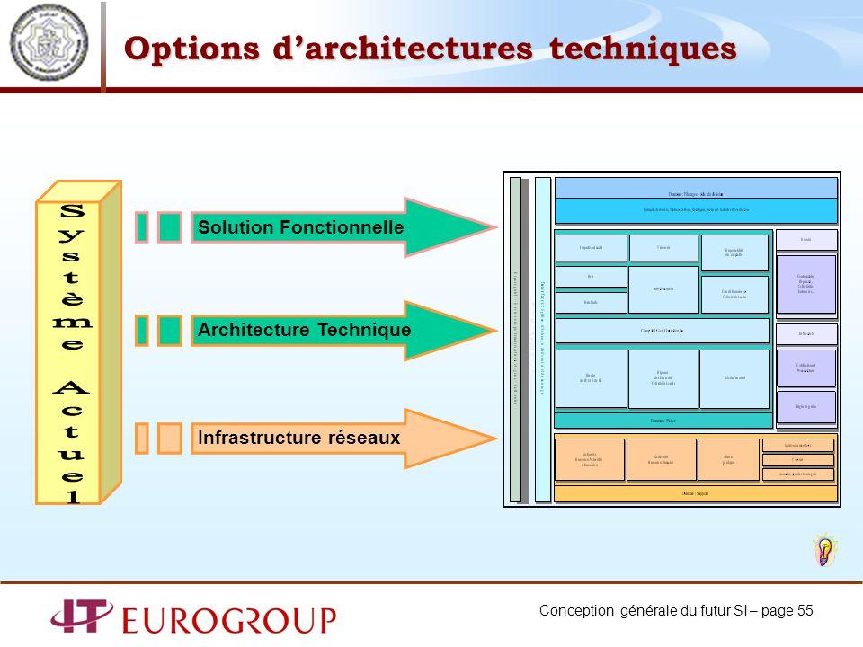 Conception générale du futur SI – page 55 Options darchitectures techniques Solution Fonctionnelle Architecture Technique Infrastructure réseaux