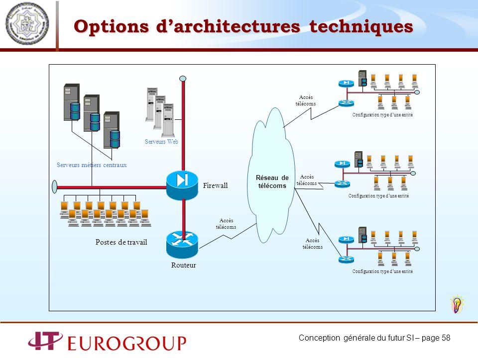 Conception générale du futur SI – page 58 Firewall Réseau de télécoms Routeur Postes de travail Accès télécoms Serveurs métiers centraux Serveurs Web