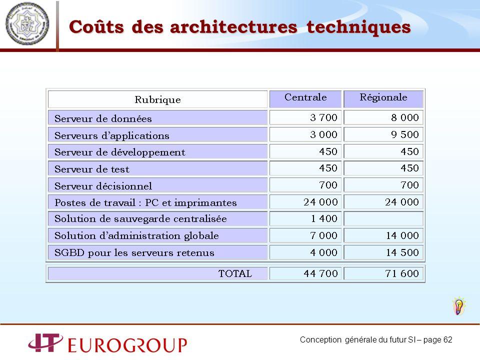 Conception générale du futur SI – page 62 Coûts des architectures techniques