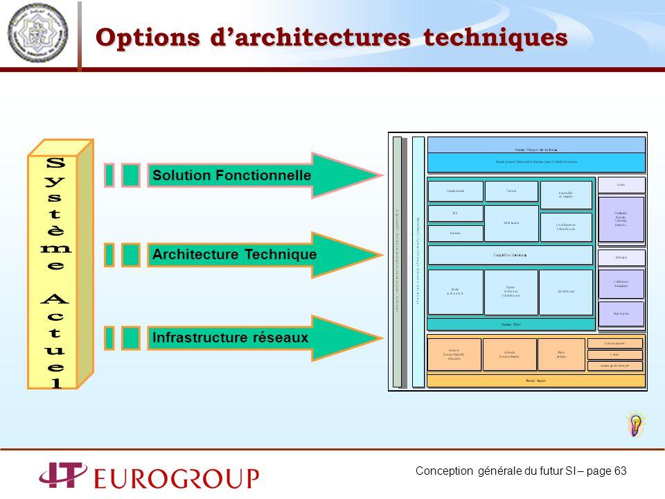 Conception générale du futur SI – page 63 Options darchitectures techniques Solution Fonctionnelle Architecture Technique Infrastructure réseaux