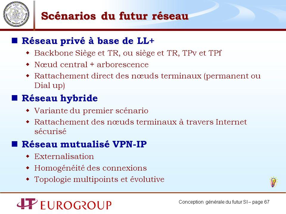 Conception générale du futur SI – page 67 Scénarios du futur réseau Réseau privé à base de LL+ Backbone Siège et TR, ou siège et TR, TPv et TPf Nœud c