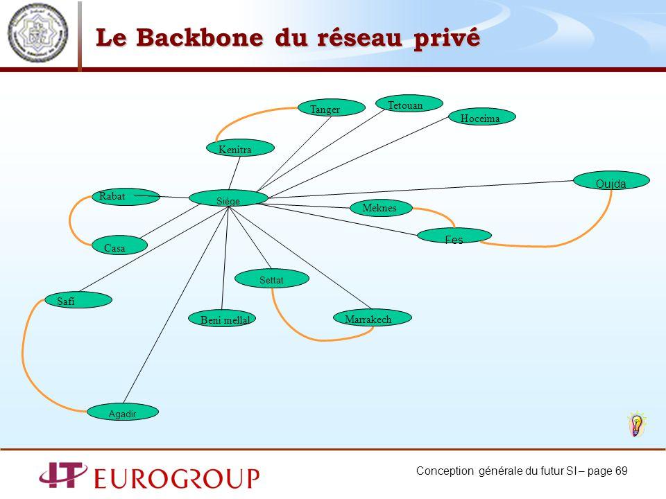Conception générale du futur SI – page 69 Le Backbone du réseau privé Siège Oujda Fes Meknes Kenitra Casa Settat Marrakech Agadir Rabat Tanger Safi Te