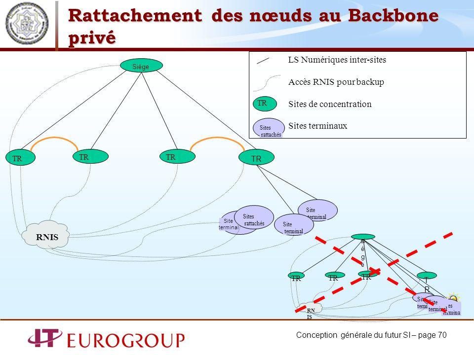 Conception générale du futur SI – page 70 Rattachement des nœuds au Backbone privé LS Numériques inter-sites Accès RNIS pour backup Sites de concentra
