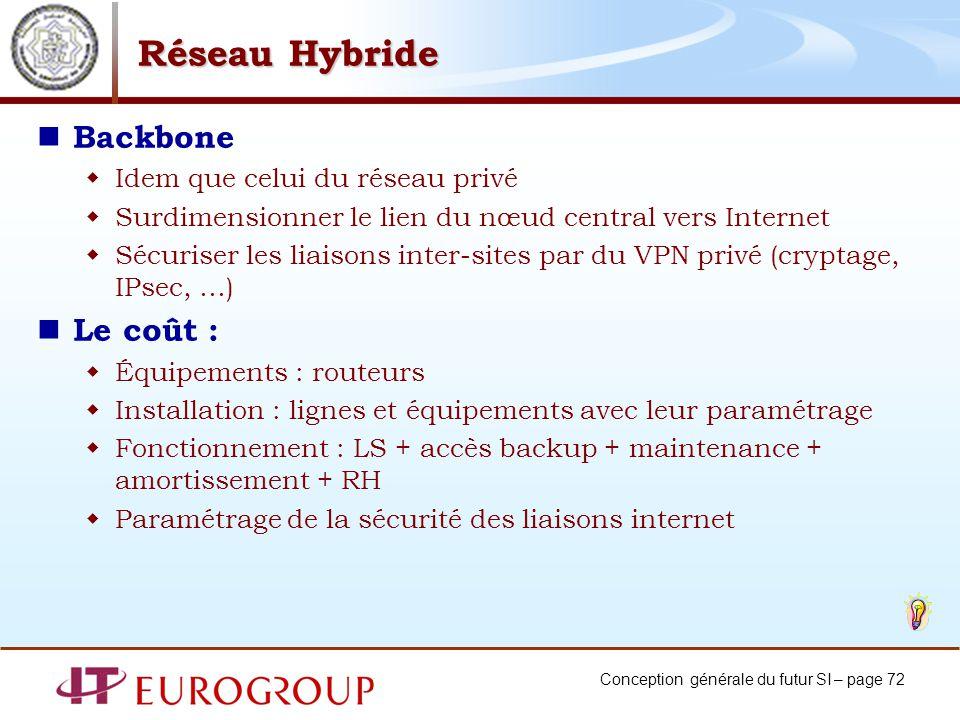 Conception générale du futur SI – page 72 Réseau Hybride Backbone Idem que celui du réseau privé Surdimensionner le lien du nœud central vers Internet