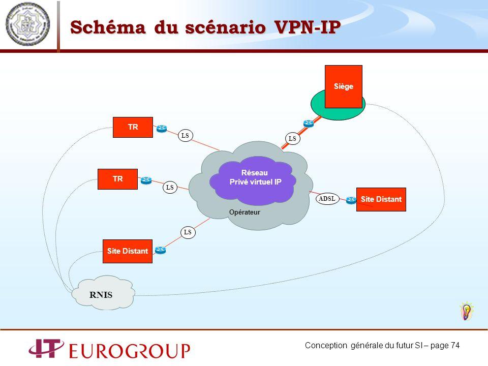 Conception générale du futur SI – page 74 Schéma du scénario VPN-IP Siège TR Site Distant LS Réseau Privé virtuel IP Opérateur LS Site Distant ADSL TR