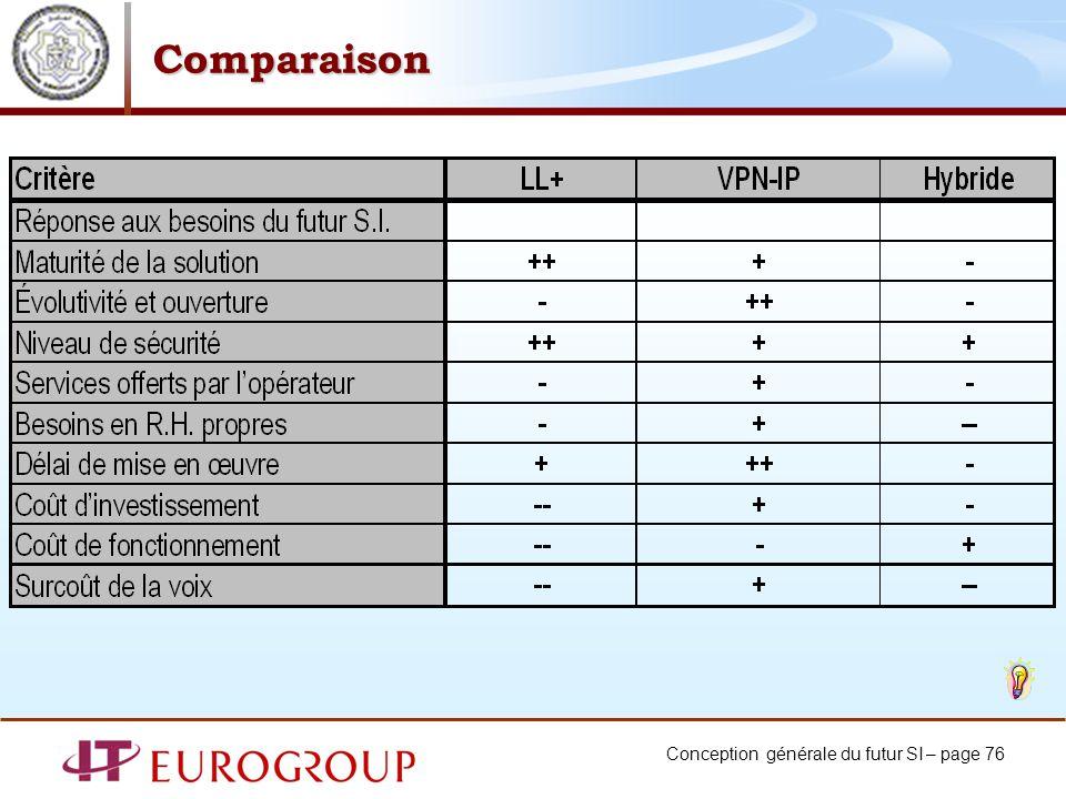 Conception générale du futur SI – page 76 Comparaison