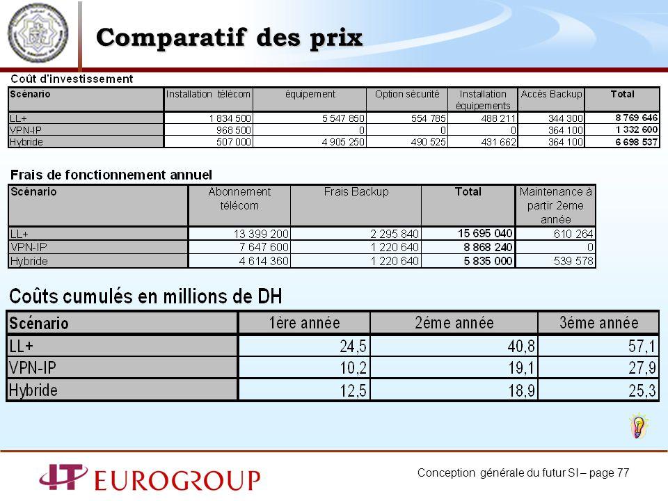 Conception générale du futur SI – page 77 Comparatif des prix