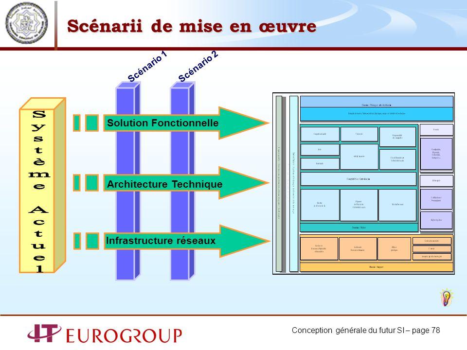 Conception générale du futur SI – page 78 Scénarii de mise en œuvre Solution Fonctionnelle Architecture Technique Infrastructure réseaux Scénario 2Scénario 1