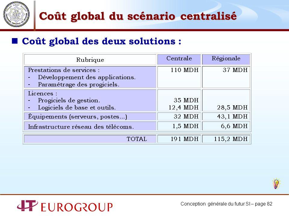 Conception générale du futur SI – page 82 Coût global du scénario centralisé Coût global des deux solutions :
