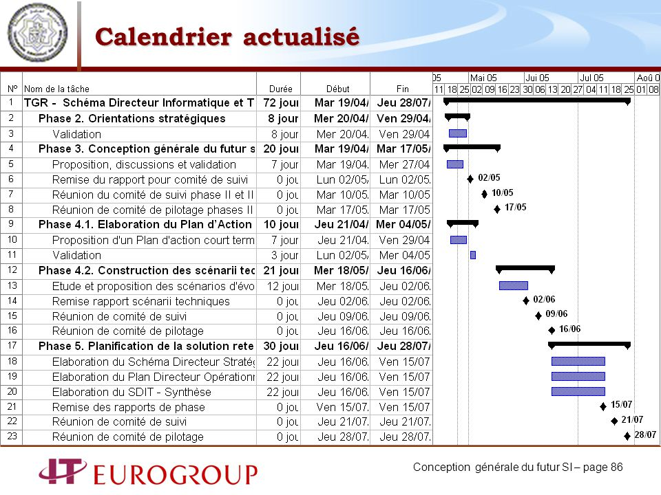 Conception générale du futur SI – page 86 Calendrier actualisé