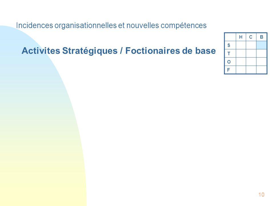 10 Activites Stratégiques / Foctionaires de base HCB S T O F Incidences organisationnelles et nouvelles compétences