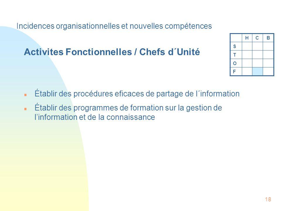 18 Activites Fonctionnelles / Chefs d´Unité n Établir des procédures eficaces de partage de l´information n Établir des programmes de formation sur la gestion de linformation et de la connaissance HCB S T O F Incidences organisationnelles et nouvelles compétences