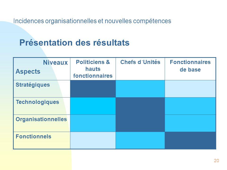 20 Niveaux Aspects Politiciens & hauts fonctionnaires Chefs d´UnitésFonctionnaires de base Stratégiques Technologiques Organisationnelles Fonctionnels Incidences organisationnelles et nouvelles compétences Présentation des résultats