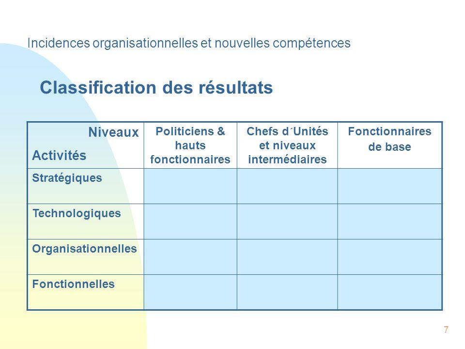 7 Niveaux Activités Politiciens & hauts fonctionnaires Chefs d´Unités et niveaux intermédiaires Fonctionnaires de base Stratégiques Technologiques Organisationnelles Fonctionnelles Incidences organisationnelles et nouvelles compétences Classification des résultats