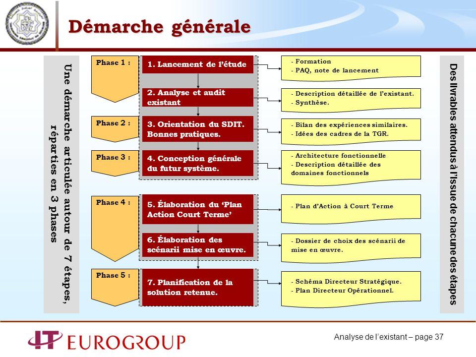 Analyse de lexistant – page 37 Démarche générale 1.