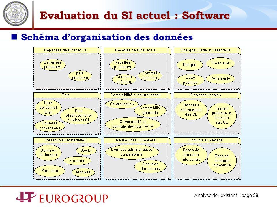 Analyse de lexistant – page 58 Evaluation du SI actuel : Software Schéma dorganisation des données