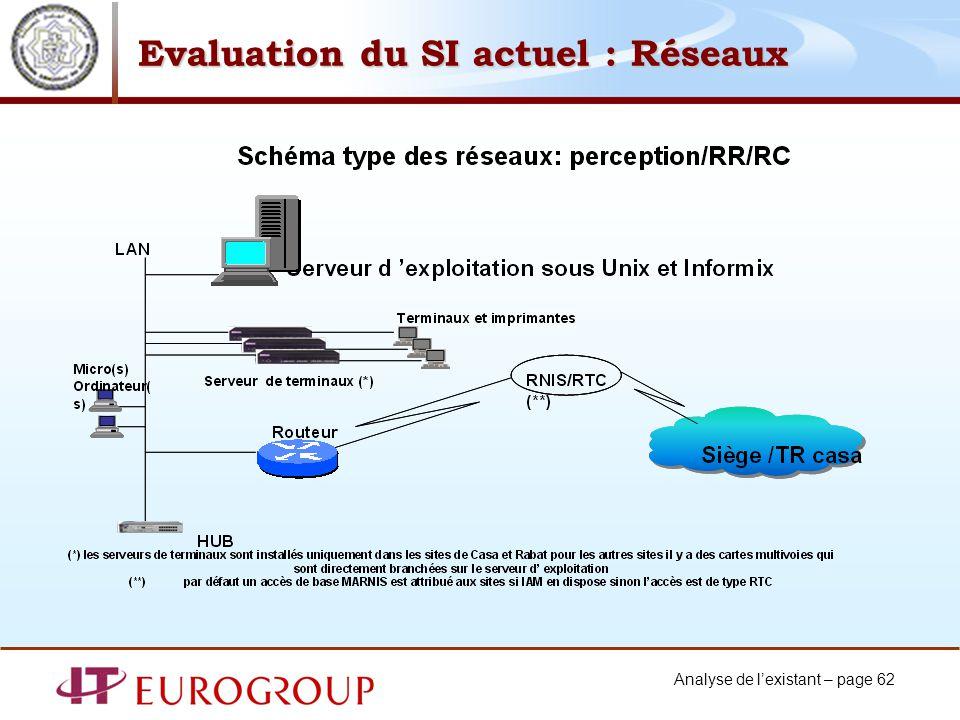 Analyse de lexistant – page 62 Evaluation du SI actuel : Réseaux