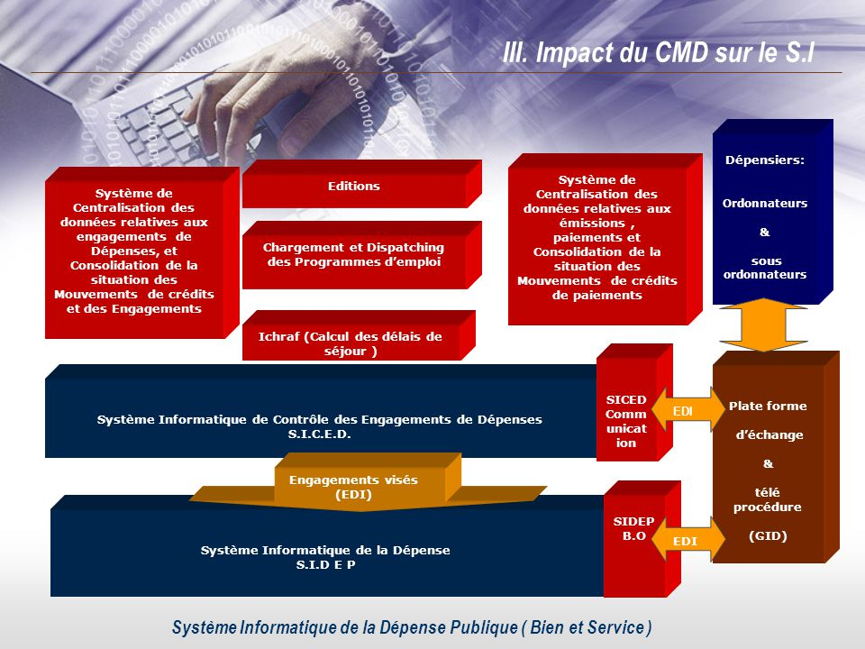 Plate forme déchange & télé procédure (GID) Système Informatique de Contrôle des Engagements de Dépenses S.I.C.E.D. Système de Centralisation des donn