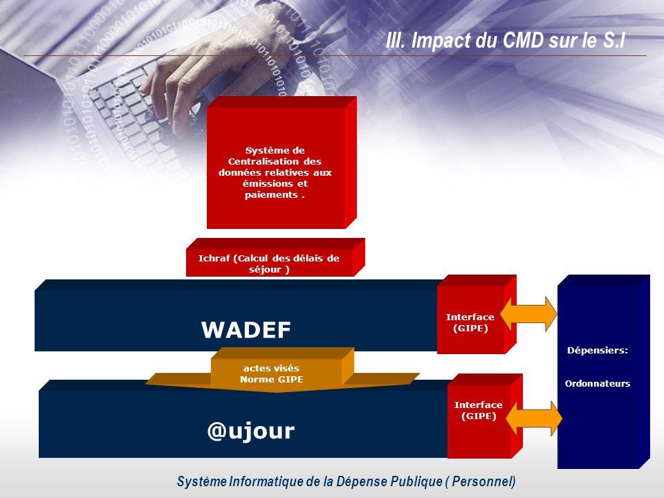 WADEF Ichraf (Calcul des délais de séjour ) @ujour actes visés Norme GIPE Interface (GIPE) E.D.I. Système Informatique de la Dépense Publique ( Person